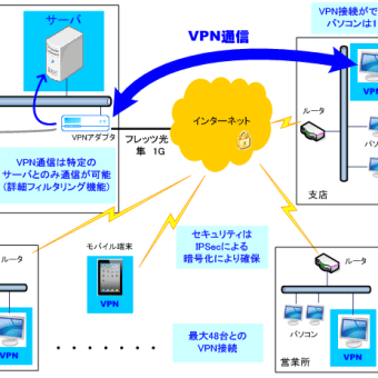 必要なときだけVPNが使える低価格VPN「VPNソリューションパック オンデマンド」