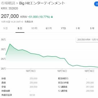 BTS事務所の株価大暴落!