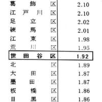 世田谷区の人口、もうすぐ95万人!!〜「令和2年国勢調査結果」速報