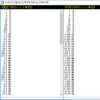 [HSP]5桁バイト単位文字列のサンプル