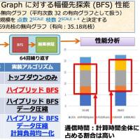 Graph500 関連情報