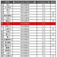 大学ジャパン候補選考合宿_紅白戦