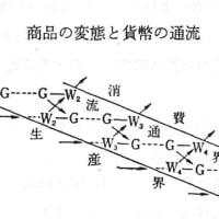 『資本論』学習資料No.14(通算第64回) 上
