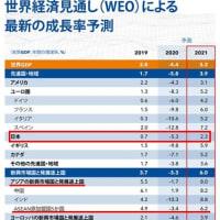 世界のGDP成長率は?