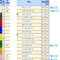 第8回 みやこステークス(GIII)