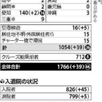 今日以降使えるダジャレ『2419』【情報】■国内で新たに39人感染確認…20代学生、新宿のホテルでロビーサービスのバイト