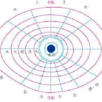 虹彩学・スクレオロジー・七星鍼法: やっと目の分析が活用できる時が来た