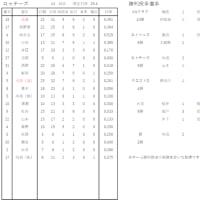 2019年度各チーム成績表(9/22現在)