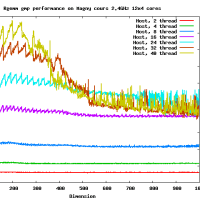 Rgemm GMP on AMD Opteron Magny-Cours 2.4GHz 48 cores