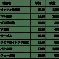 【ベトナム株】現在の保有株&株数(2020.6.13)