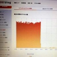 ブログ開設4999日め