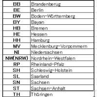 ドイツの危険犬種リスト