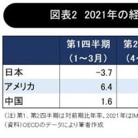 東京五輪2021、成功するか?(41)