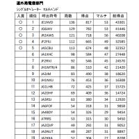 ALL JA8 コンテスト結果