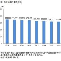 【特許】ここ10年の出願件数推移