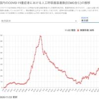 東京都の発症年齢の分布:47週