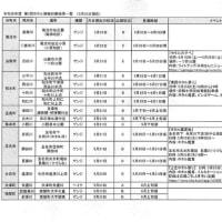 ★令和元年 第2回ホタル情報