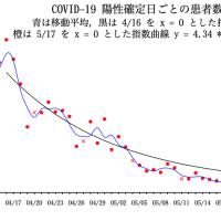 COVID-19 陽性確定日ごとの患者数の推移(東京都)07/08