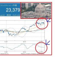 政府の経済対策、13兆円で3年前と同程度って本当!?