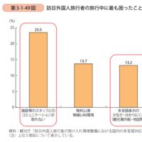 外国人旅行者が日本旅行中に困ったこととは??