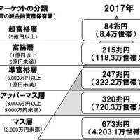 日本を含む世界の3分の2の国々で所得格差が広がり、2100人の超富裕層の資産が46億人の資産よりも多くなった。