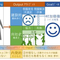 アウトプットの意識とモチベーション(ジェネリックスキル)~アウトプットの目的(ゴール)~