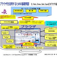 【ツボ19】ブラウザを活用するための基礎用語を確認