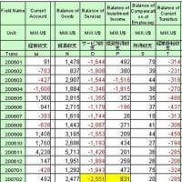 韓国2月国際収支