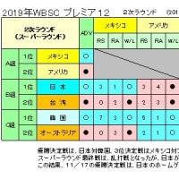 プレミア12、スーパーラウンド終わる、日本は首位で決勝へ