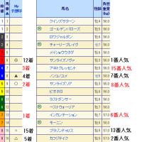 第22回 東京中日スポーツ杯武蔵野ステークス(GIII)結果