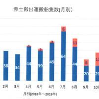 <資料>安和桟橋、本部(塩川)からの土砂搬送の月別の変遷 --- 埋立土量はまだ全体の1.4%程度と確認。7月をピークに大きく減少、しかし塩川港での増加の兆しも