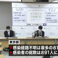 新型コロナ、10万件のPCR検査をして感染を抑え込んだソウルは、ソウルの25分の1しか検査していない東京の3分の2しか感染者が出ず、死者がゼロ。