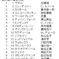 菊花賞の確定枠順