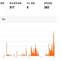 COVID-19(2021)(21)   秋田も急増しつつある