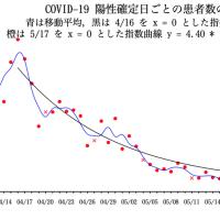 COVID-19 陽性確定日ごとの患者数の推移(東京都)07/03