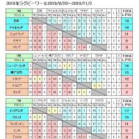 RWC2019、予選リーグ終わり、日本はA組1位で決勝トーナメントへ