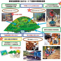 林野庁事業 最新ICT技術で林業効率化  日高川、印南両町で構築実践へ 〈2019年6月7日〉
