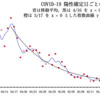COVID-19 陽性確定日ごとの患者数の推移(東京都)07/14