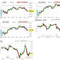 米市場反落 楽観論が「コロナ長期化懸念」へ