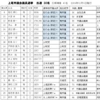 上尾市議 30名当選決まる