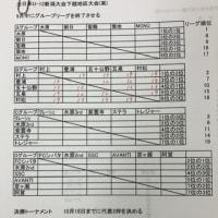 全日本U-12選手権下越予選の組み合わせ等