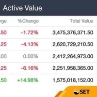 【今日のタイ株(7/30)】銀行株は下げました。