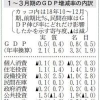 1~3月GDP、年率2.1%増 個人消費は0.1%減  日経QUICKニュース  ←公共投資が1.5%増