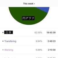 時間管理アプリ「Toggl」を1ヶ月使ってみた話
