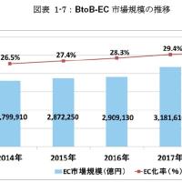 伸びるBtoB-ECの市場規模