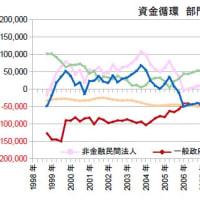 財政赤字の不可欠性とコントロール