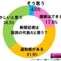 「記者は国民の代表」だと思う?→「そう思う」4%、「違和感がある・おかしいと思う」78.4%