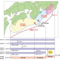 ビックリなお知らせ・・・東海地震
