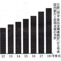 目でみる経済 ゆがむ日本経済④ 広がる家計の貯蓄格差