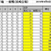 第16回詰将棋解答選手権初級戦・一般戦成績(長崎会場)